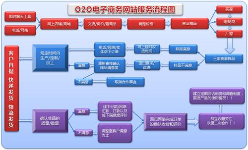 O2O电子商务模式 O2O平台搭建 提供最新O2O模式成功案例 帛丝云商
