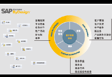 SAP Business By Design 产品功能说明书